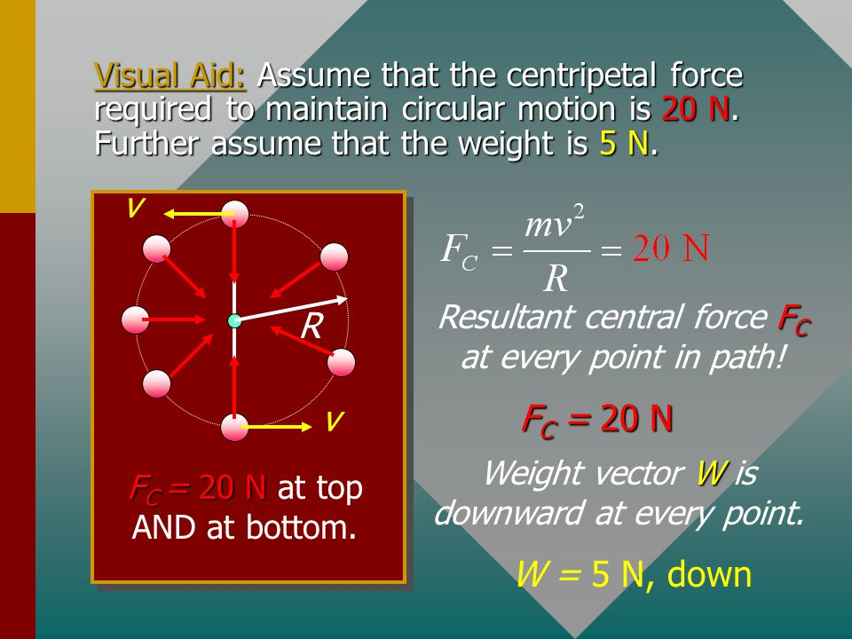 Visual Aid: Assume that the centripetal force required to maintain circular motion is 20 N. Further assume that the weight is 5 N.