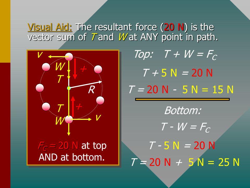 FC = 20 N at top AND at bottom.