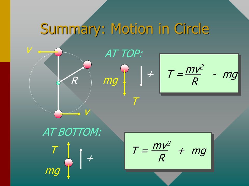 Summary: Motion in Circle