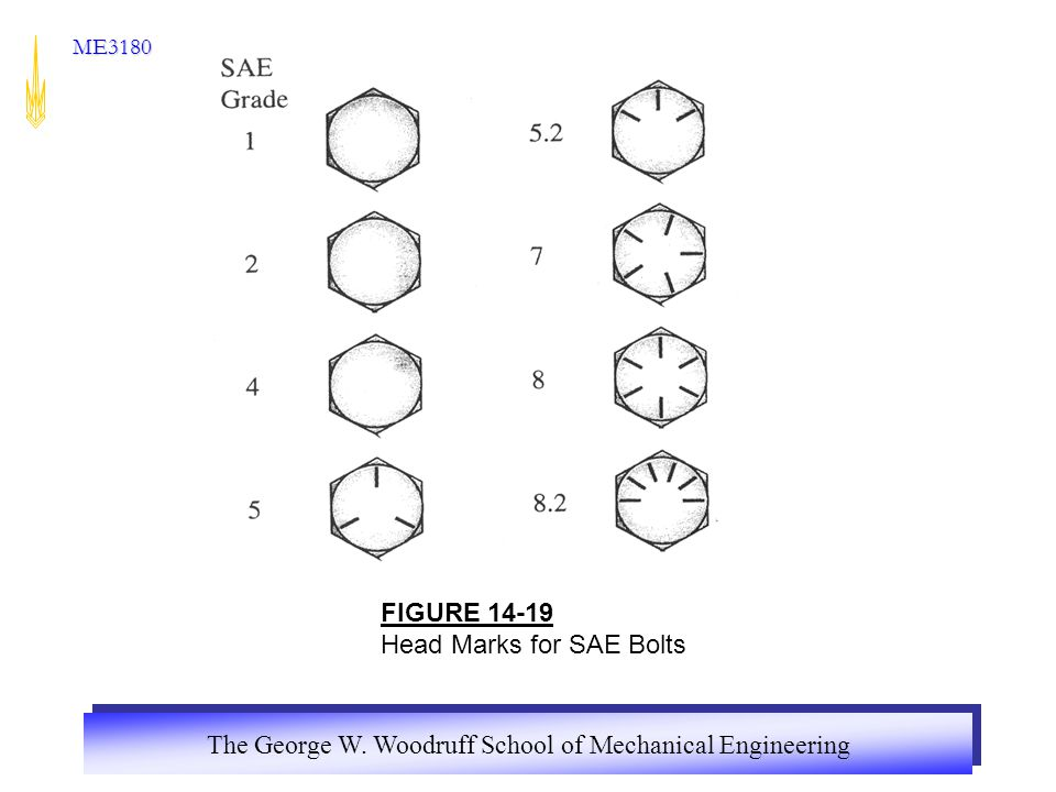 FIGURE 14-19 Head Marks for SAE Bolts