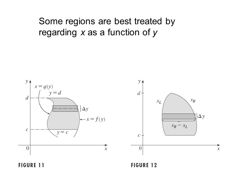 Some regions are best treated by regarding x as a function of y