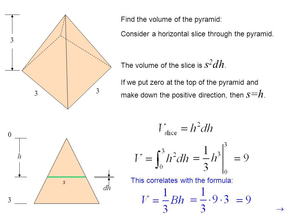 3 Find the volume of the pyramid: Consider a horizontal slice through the pyramid. The volume of the slice is s2dh.