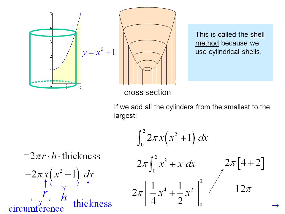 This is called the shell method because we use cylindrical shells.