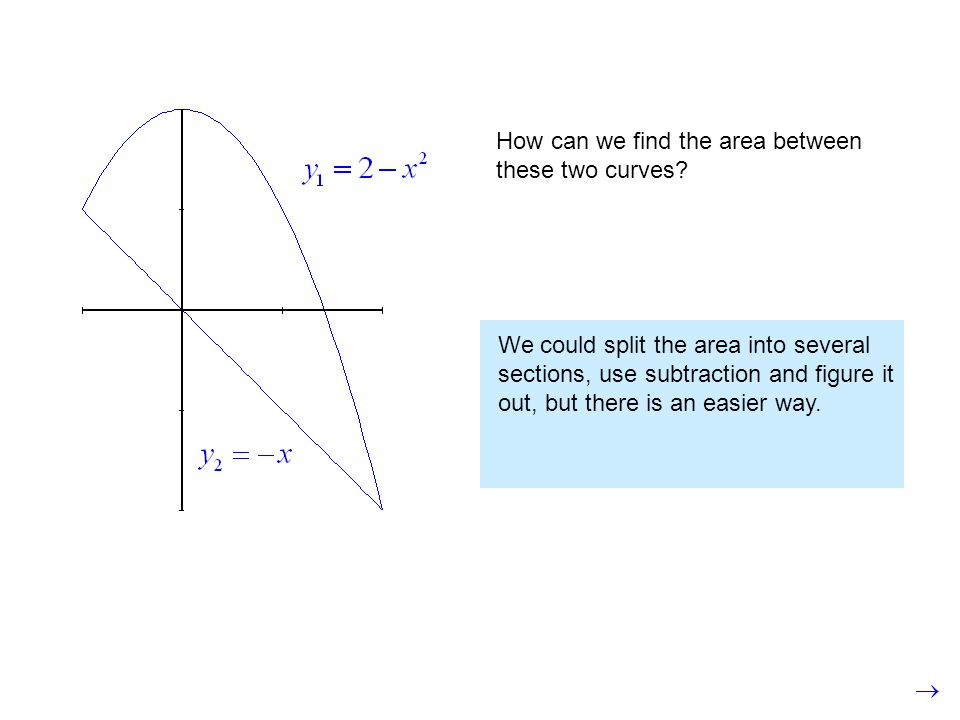How can we find the area between these two curves