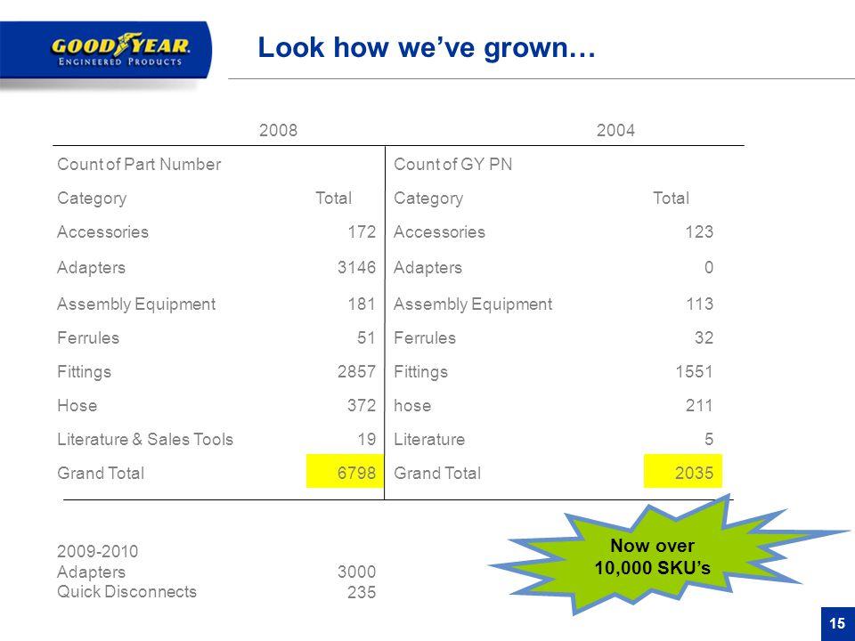 Look how we've grown… Now over 10,000 SKU's 2008 2004