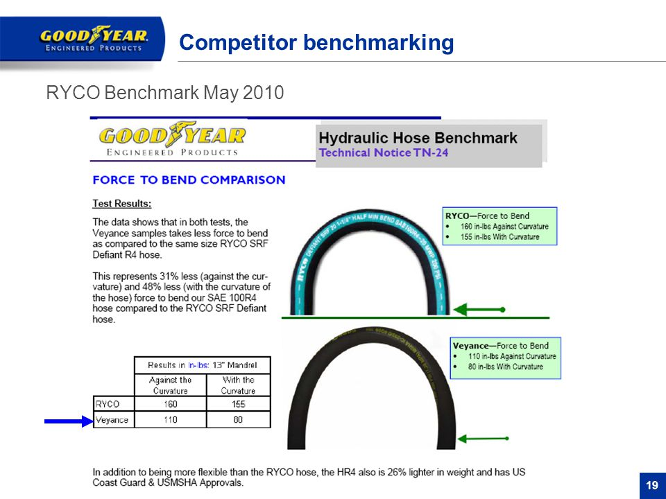 Competitor benchmarking