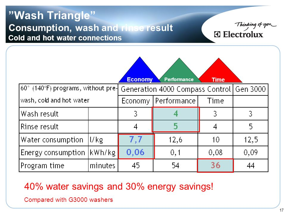 Wash Triangle Consumption, wash and rinse result Cold and hot water connections