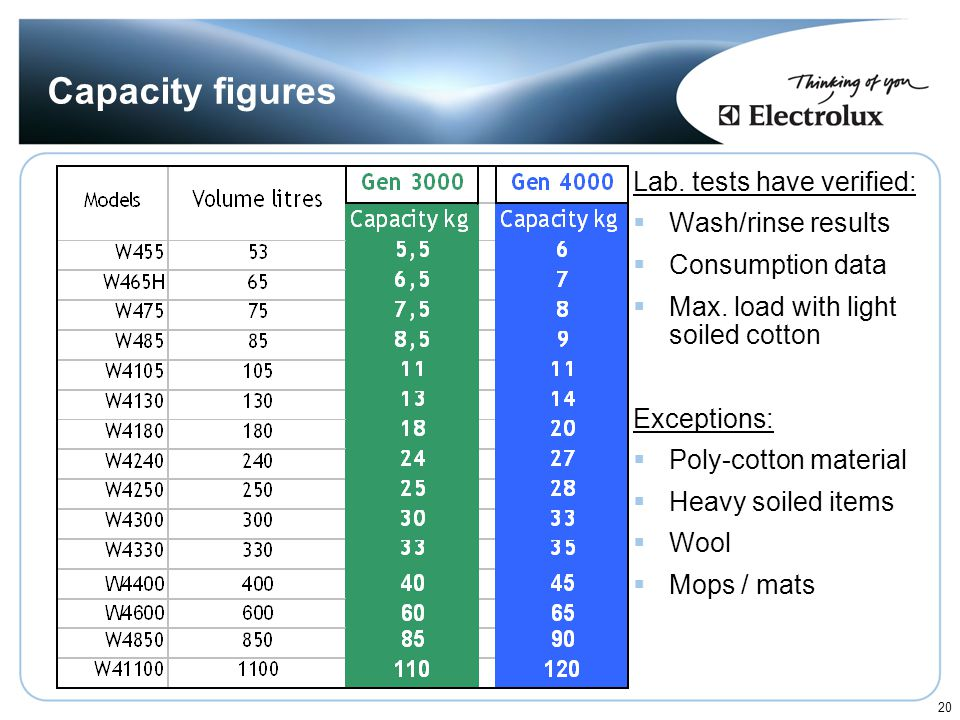 Capacity figures Lab. tests have verified: Wash/rinse results