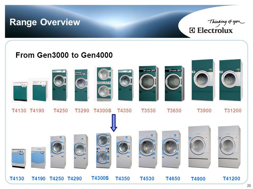 Range Overview From Gen3000 to Gen4000 T4130 T4190 T4250 T3290 T4300S