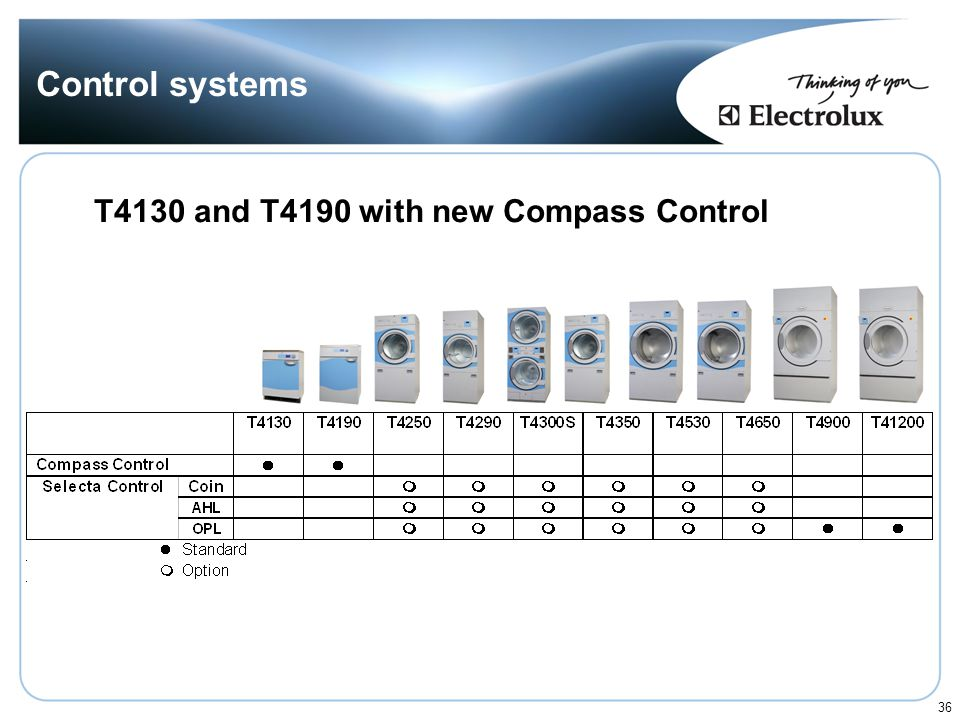 Control systems T4130 and T4190 with new Compass Control