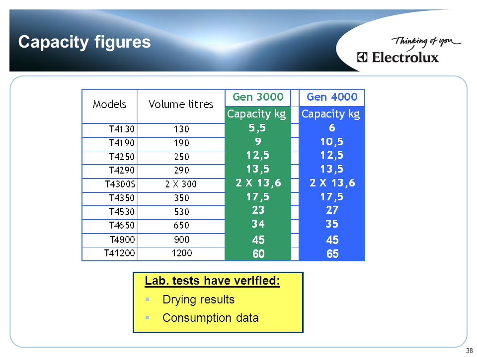 Capacity figures Lab. tests have verified: Drying results