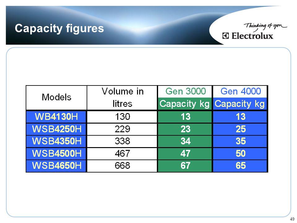 Capacity figures