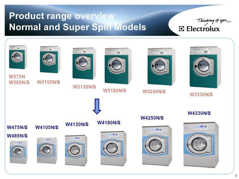 Product range overview Normal and Super Spin Models