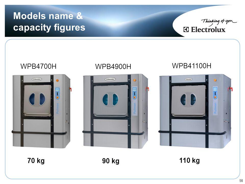 Models name & capacity figures
