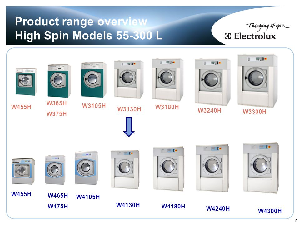 Product range overview High Spin Models 55-300 L