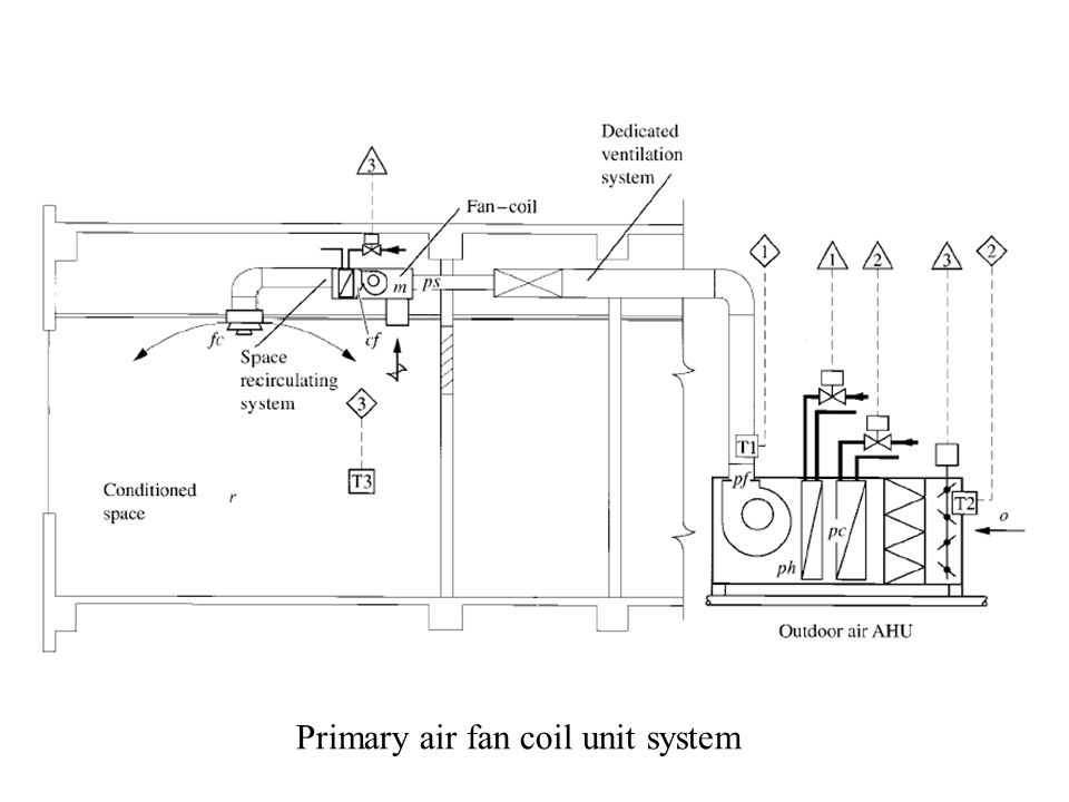 Primary air fan coil unit system