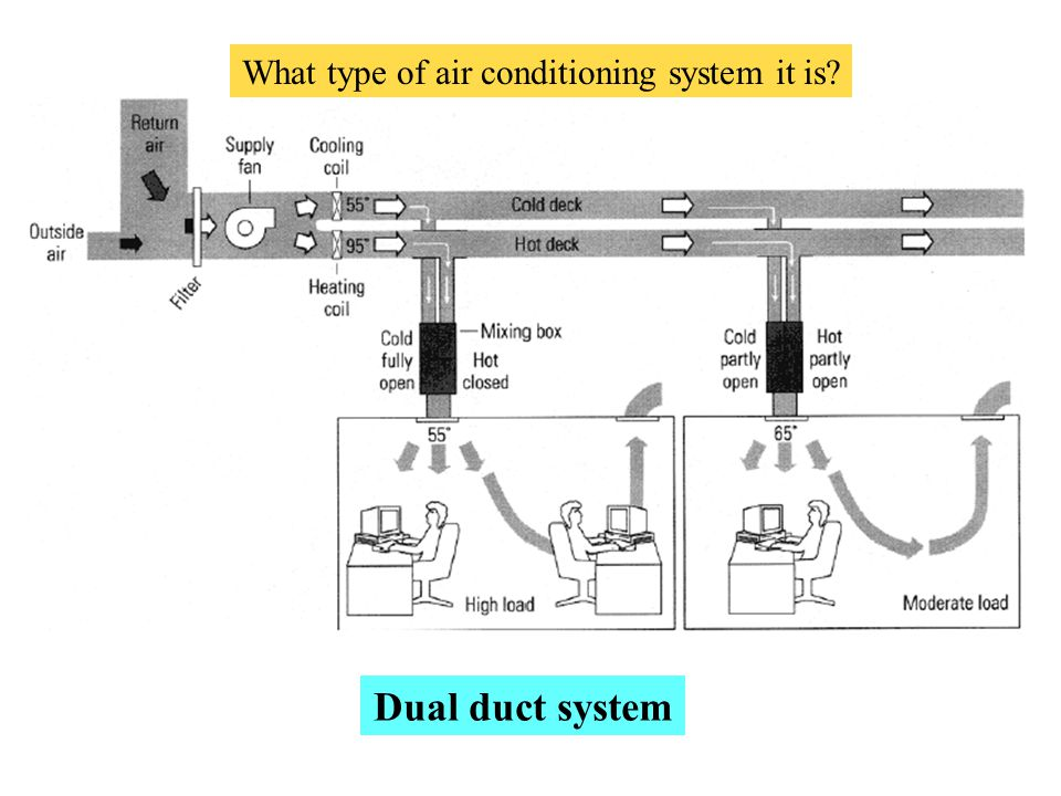 What type of air conditioning system it is