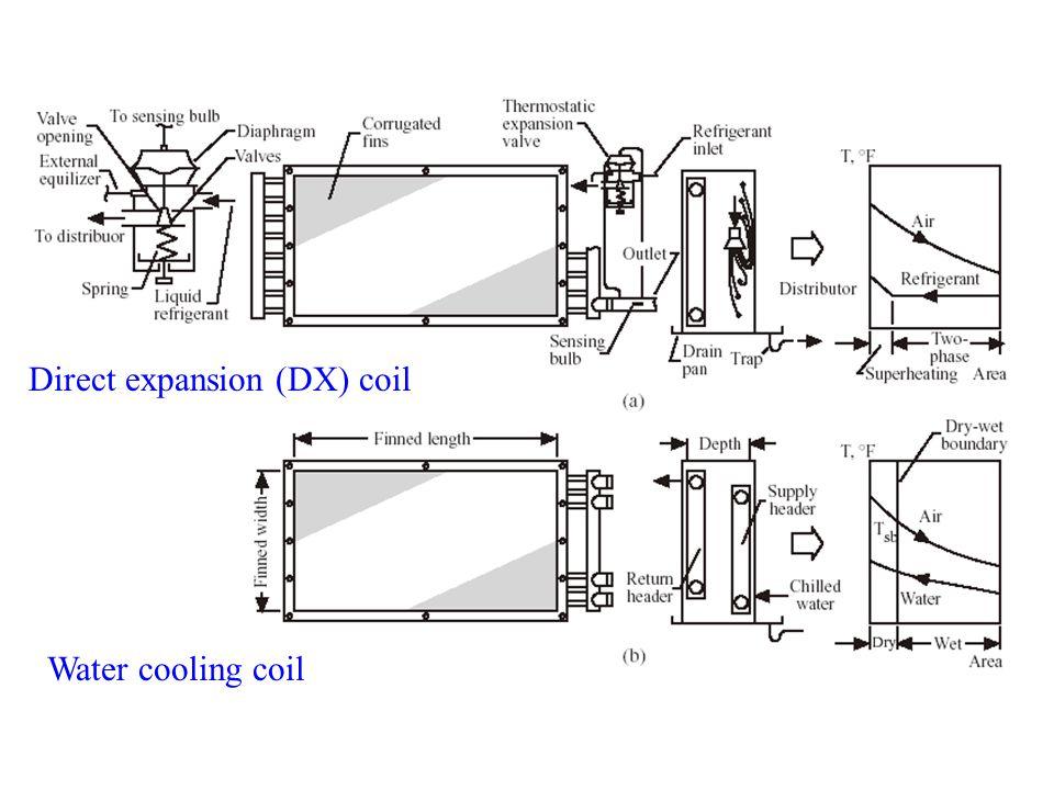 Direct expansion (DX) coil