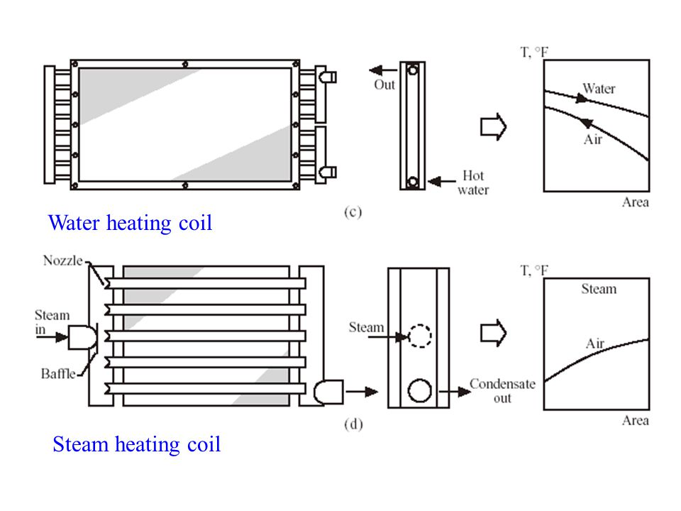 Water heating coil Steam heating coil