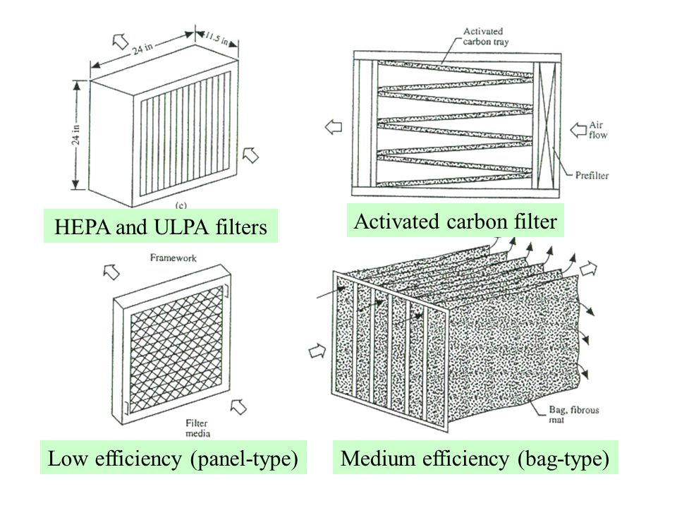 Activated carbon filter HEPA and ULPA filters