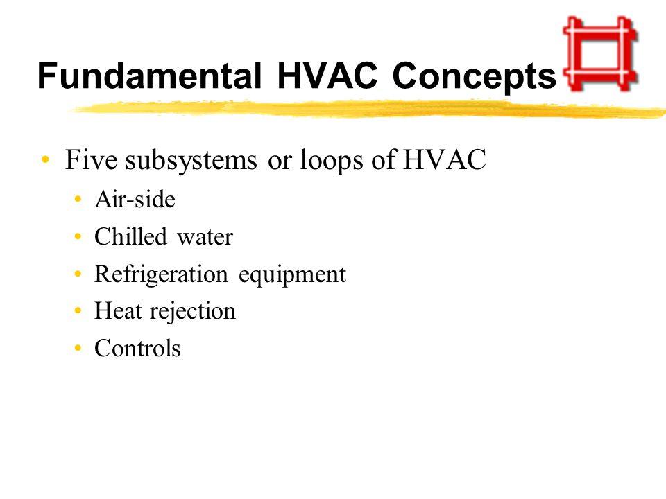 Fundamental HVAC Concepts