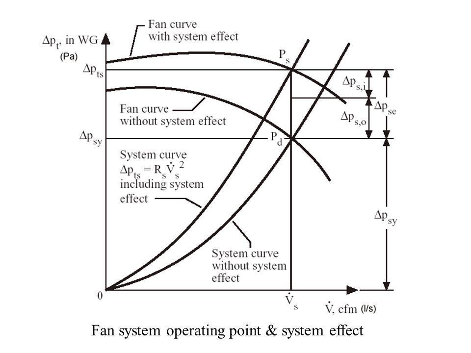 Fan system operating point & system effect