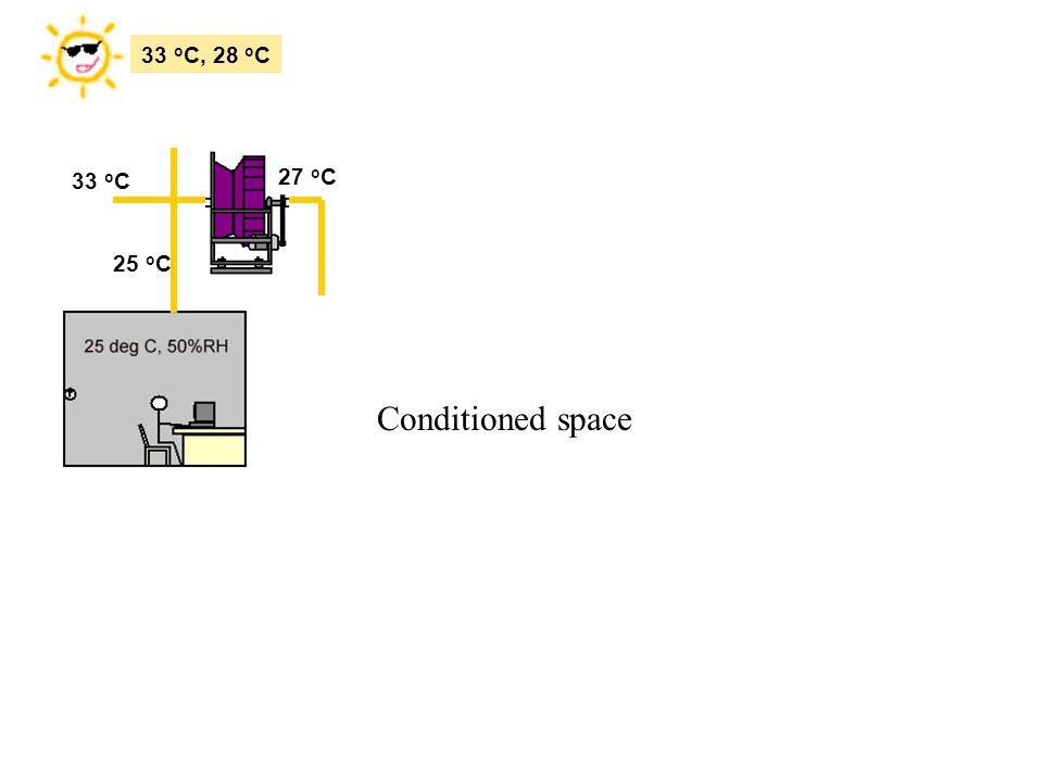 33 oC, 28 oC 27 oC 33 oC 25 oC Conditioned space