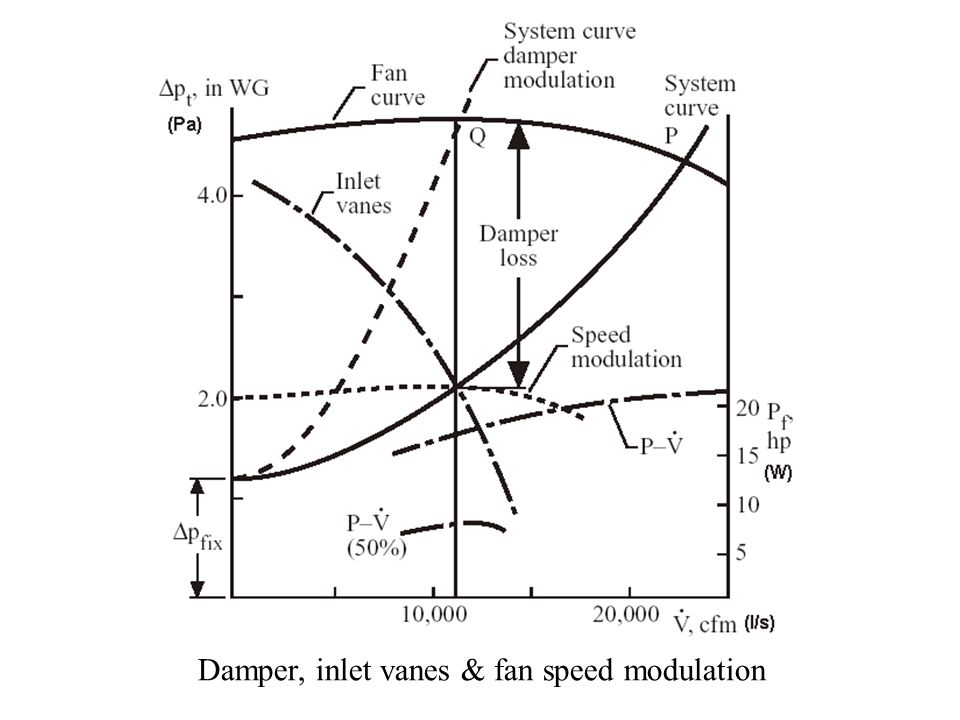 Damper, inlet vanes & fan speed modulation