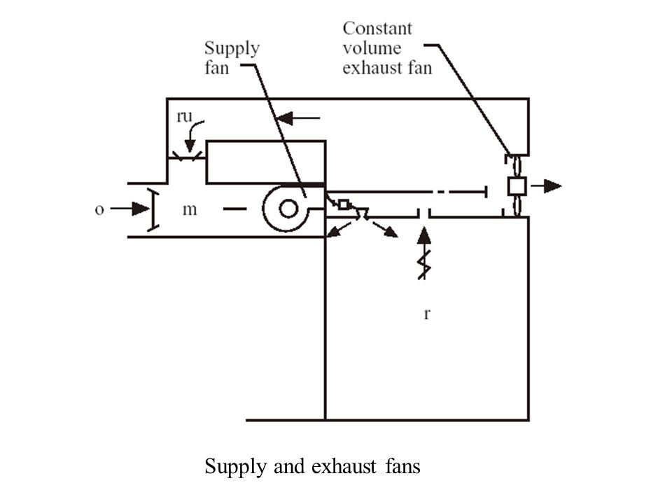 Supply and exhaust fans