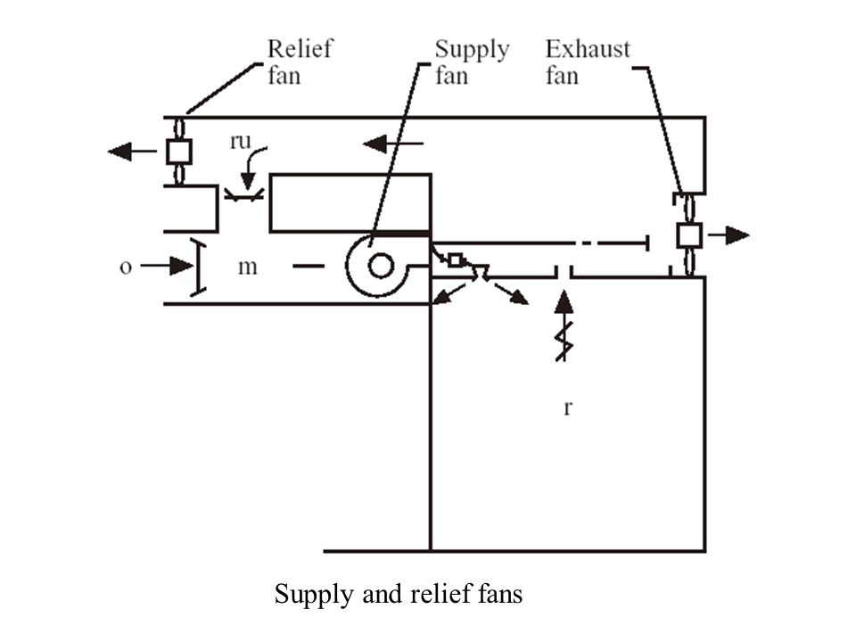 Supply and relief fans
