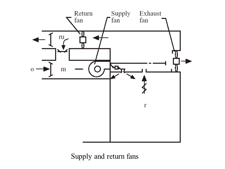 Supply and return fans