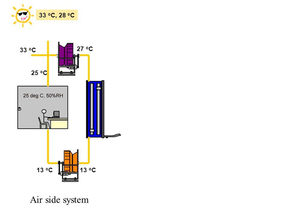33 oC, 28 oC 27 oC 33 oC 25 oC 13 oC 13 oC Air side system