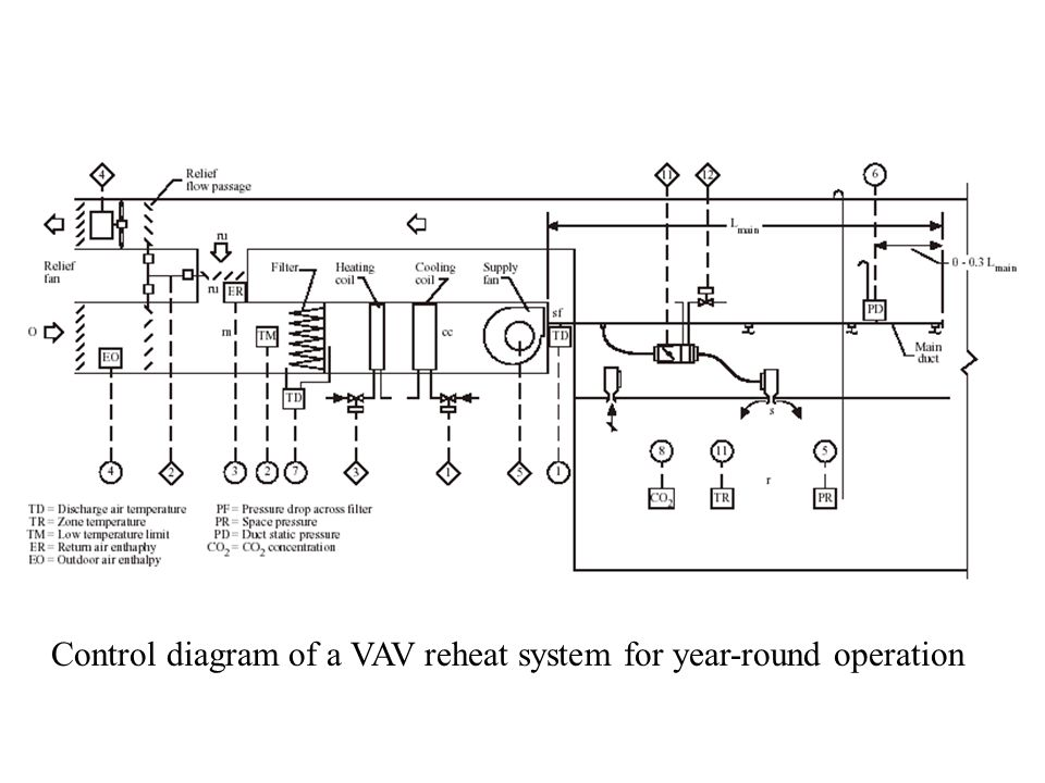 Control diagram of a VAV reheat system for year-round operation