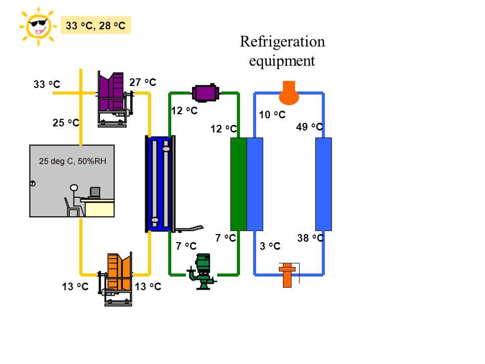 Refrigeration equipment 33 oC, 28 oC 27 oC 33 oC 25 oC 12 oC 10 oC