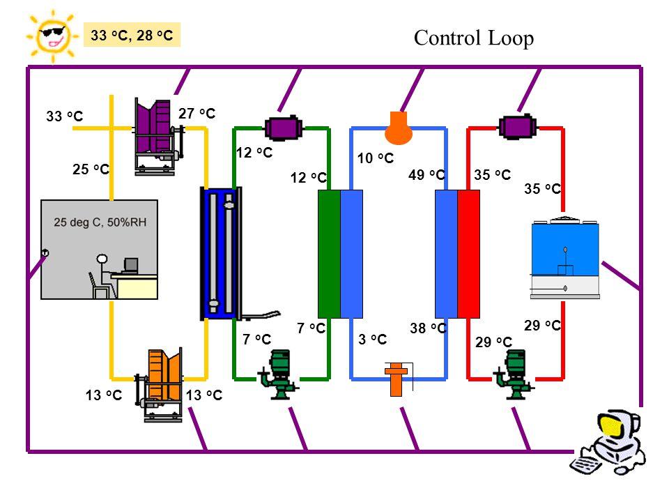 Control Loop 33 oC, 28 oC 27 oC 33 oC 25 oC 12 oC 10 oC 12 oC 49 oC