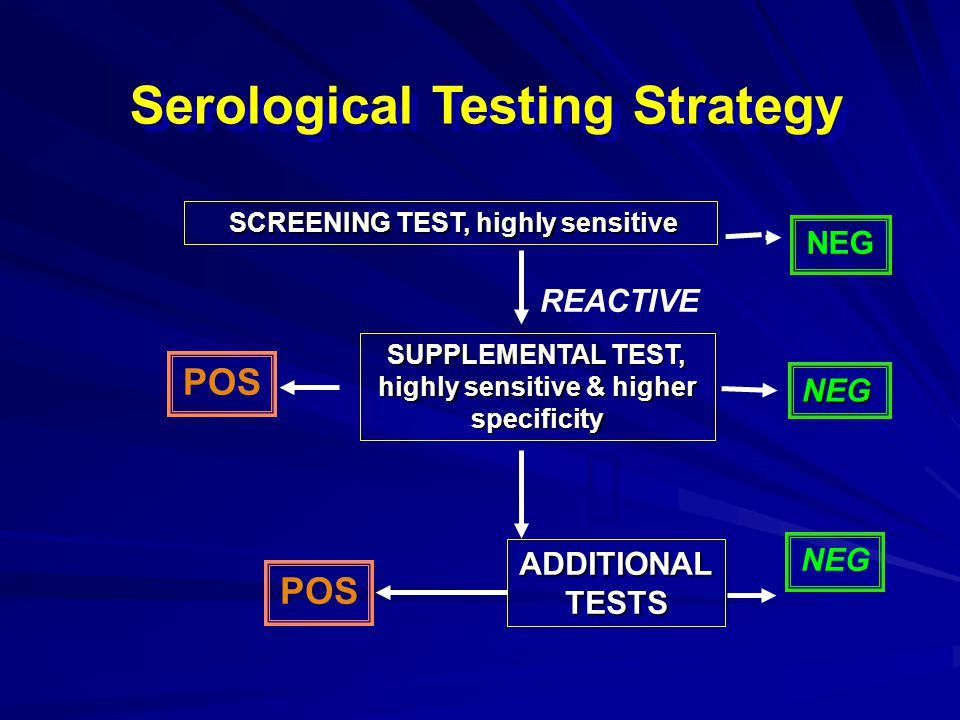 Serological Testing Strategy