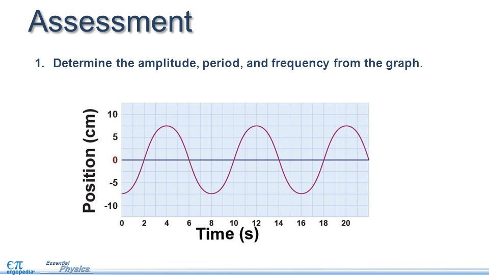 Assessment Determine the amplitude, period, and frequency from the graph.
