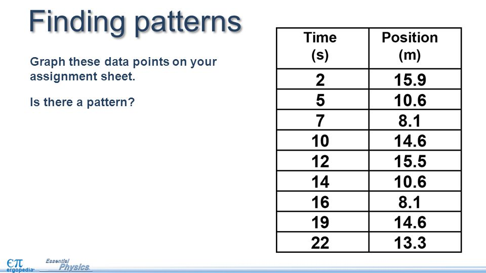Finding patterns Graph these data points on your assignment sheet.