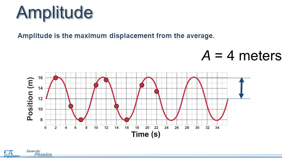 Amplitude Amplitude is the maximum displacement from the average. A = 4 meters