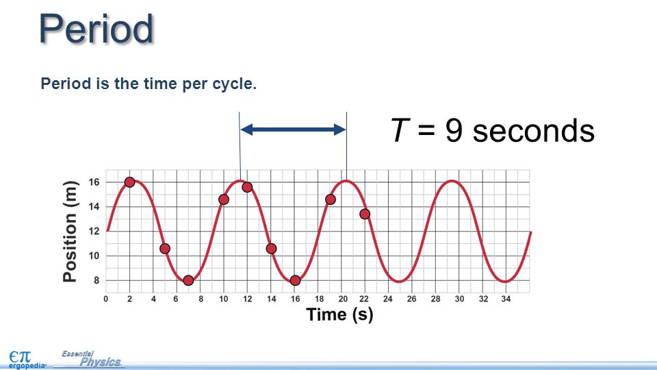 Period Period is the time per cycle. T = 9 seconds