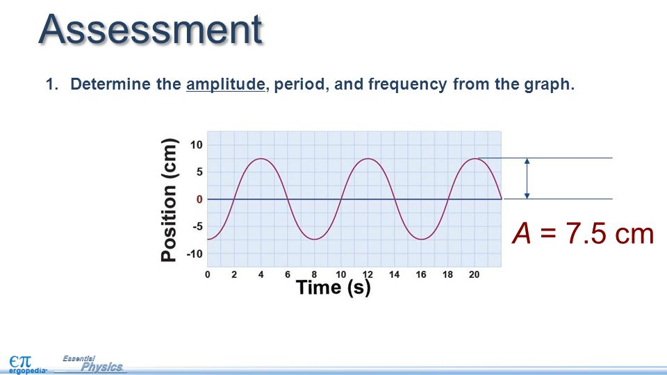 Assessment Determine the amplitude, period, and frequency from the graph. A = 7.5 cm
