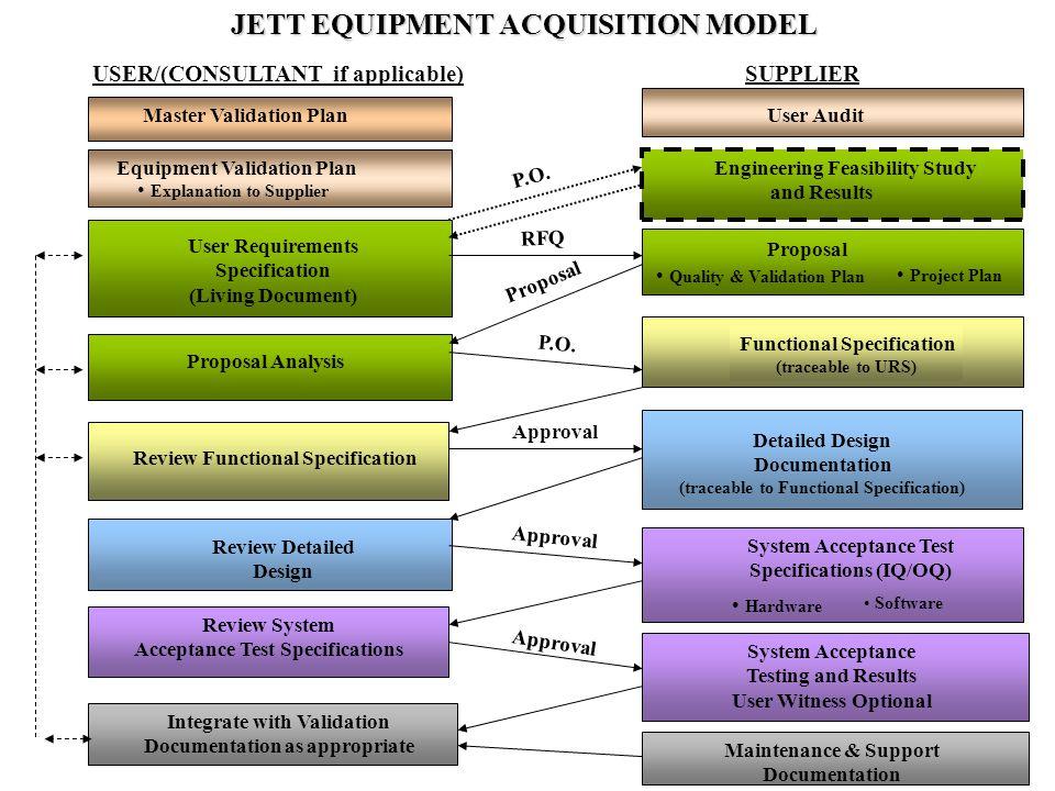 JETT EQUIPMENT ACQUISITION MODEL