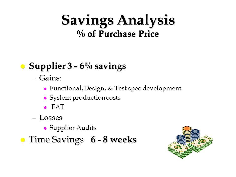 Savings Analysis % of Purchase Price