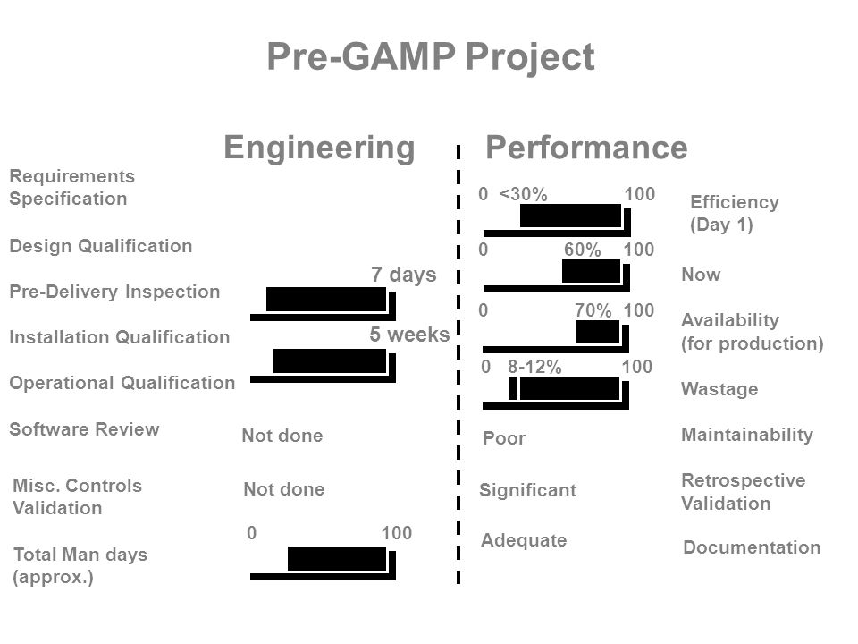 Pre-GAMP Project Engineering Performance 7 days 5 weeks Requirements