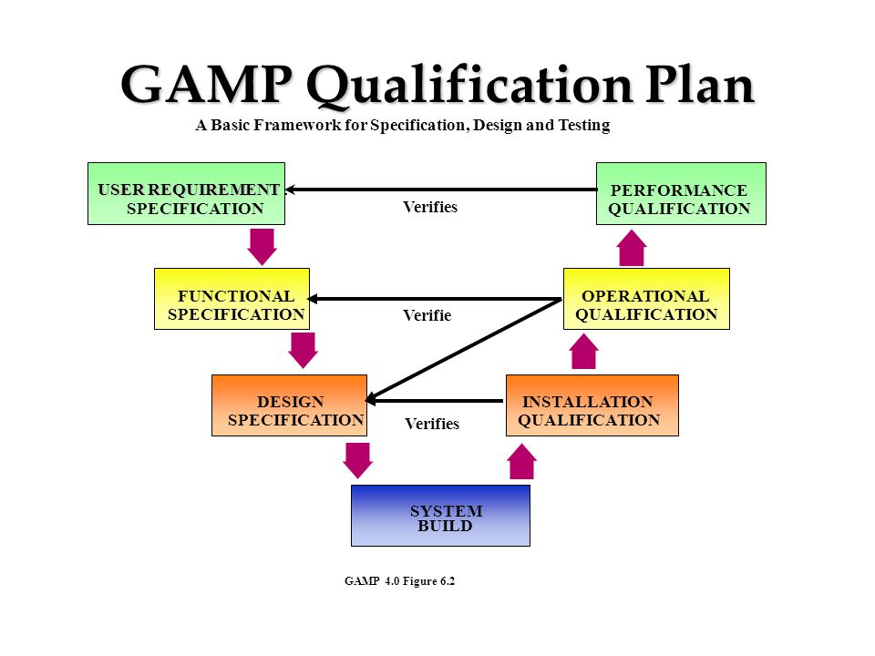GAMP Qualification Plan