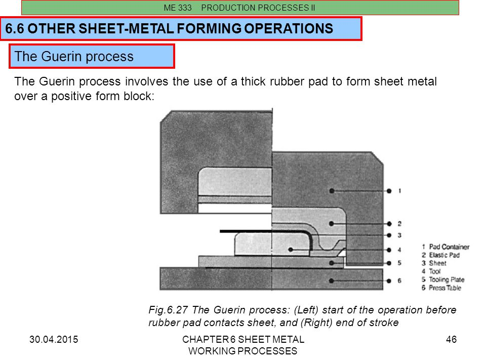 6.6 OTHER SHEET-METAL FORMING OPERATIONS