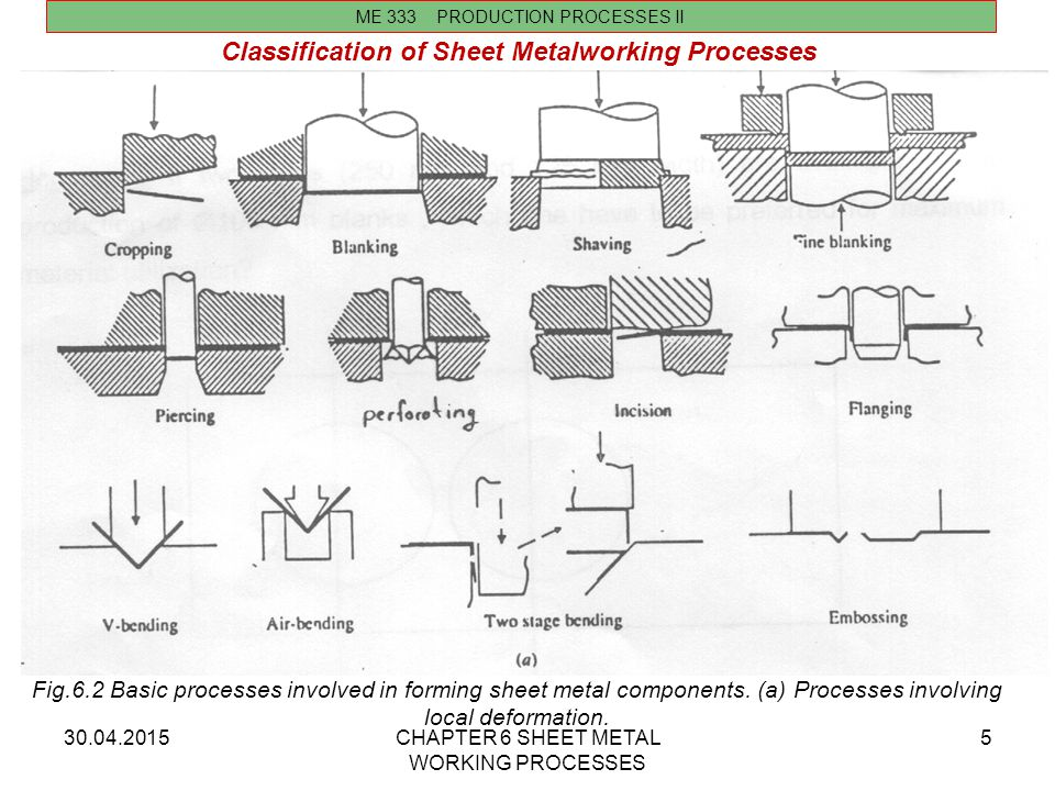 Classification of Sheet Metalworking Processes