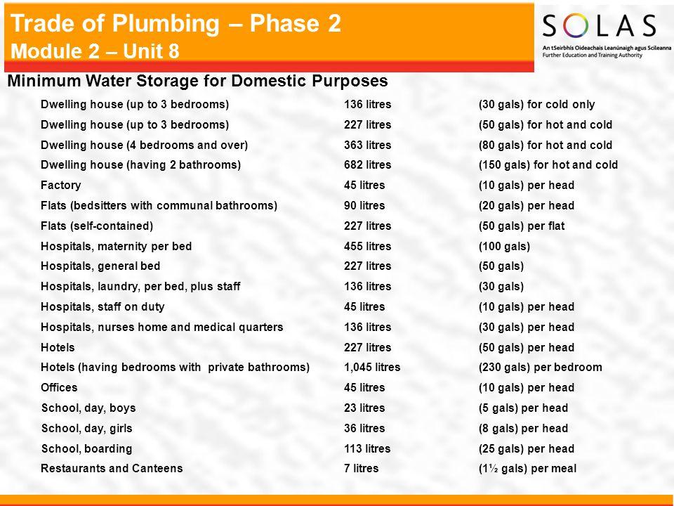 Minimum Water Storage for Domestic Purposes