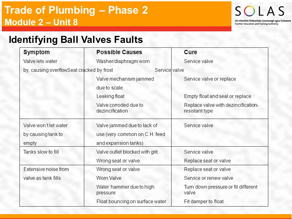 Identifying Ball Valves Faults