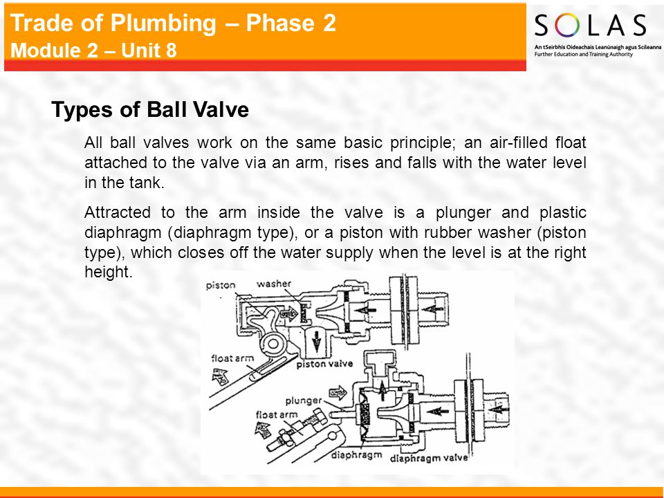 Types of Ball Valve